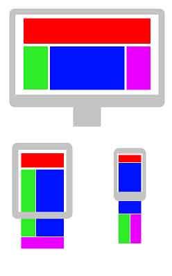 struttura di un sito responsive