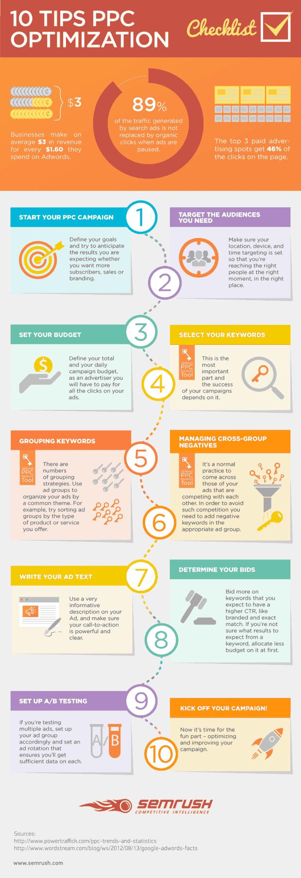 checklist ottimizzazione ppc